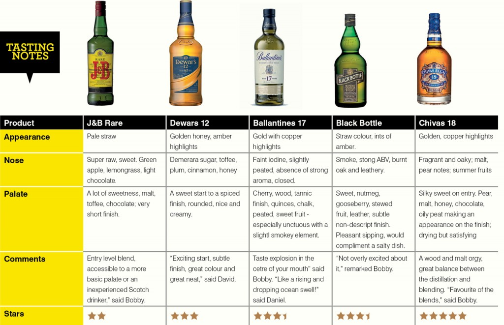 Blended whisky tastingnotes