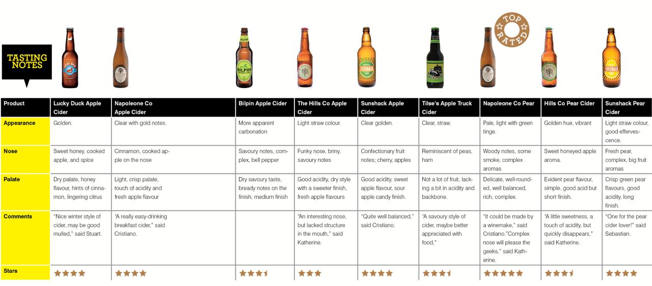 Cider Blind Tasting Results
