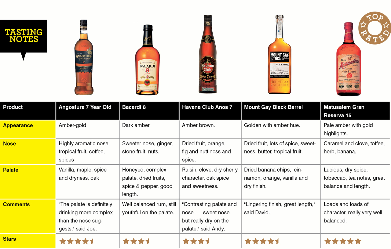 Here S 5 Amazing Aged Rums That Have Passed The Blind