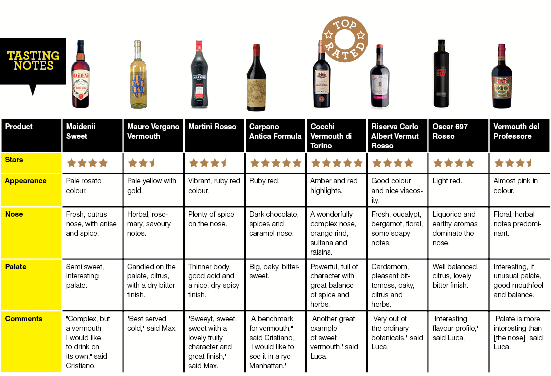 Sweet Vermouth Tasting Notes