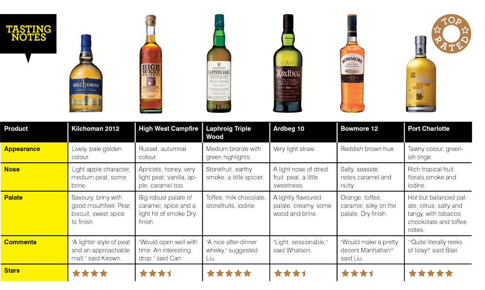 Peated-whisky-tasting-notes
