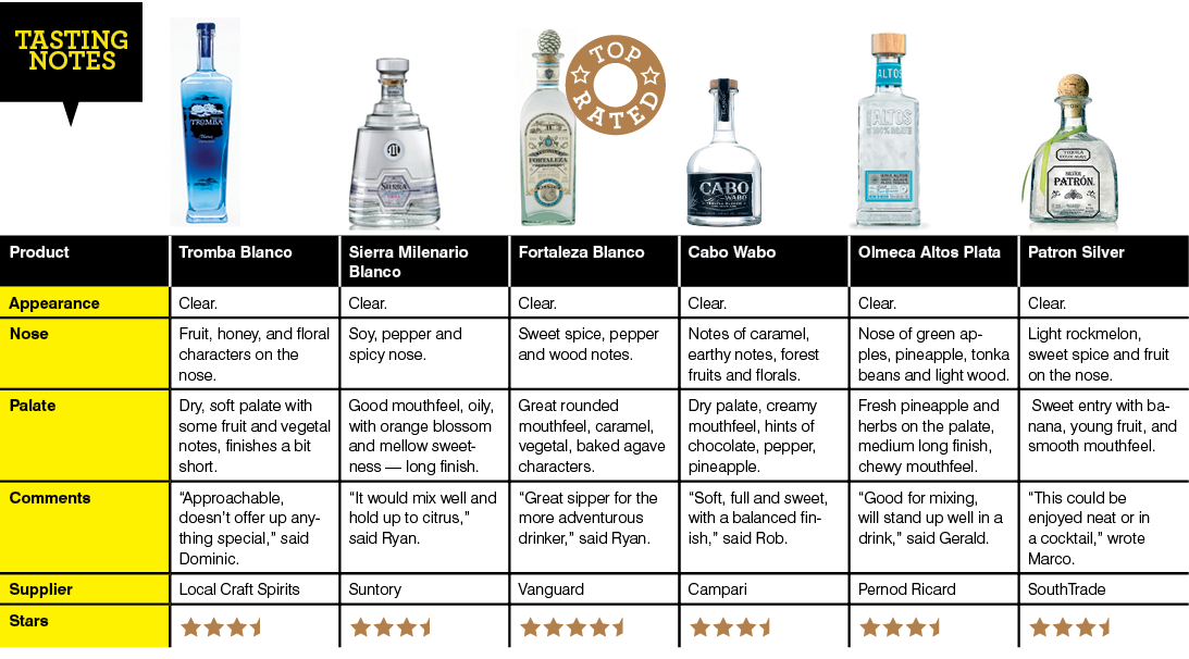 Tequila tasting notes