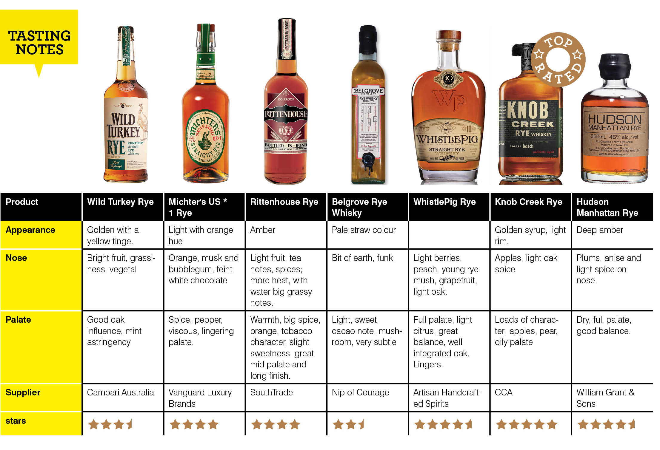 Here S 7 Top Rye Whiskeys Sipped And Rated